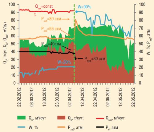 Рис. 3. График совместной работы нагнетательной и добывающей скважин
