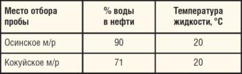 Таблица 11. Характеристика водонефтяных смесей, транспортируемых по нефтепроводам, выбранным для ОПИ