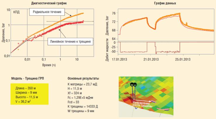 Рис. 8. Характеристики межскважинного пространства по результатам ГДИС