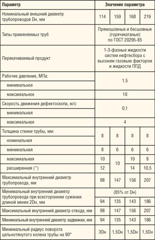Таблица 2. Характеристики промысловых трубопроводов, подлежащих диагностическому обследованию ВИД
