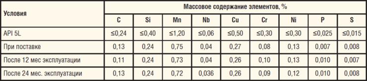 Таблица 5. Химический состав трубы из стали 12ГБ, Х42N