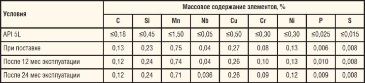 Таблица 6. Химический состав трубы из стали 12ГБ, Х52Q