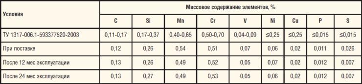 Таблица 16. Химический состав трубы из стали 13ХФА