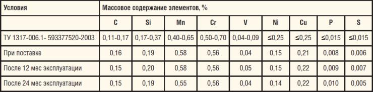 Таблица 3. Химический состав трубы из стали 13ХФА, К52