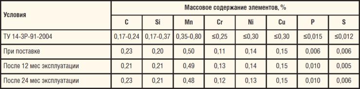 Таблица 4. Химический состав трубы из стали 20КТ, К52