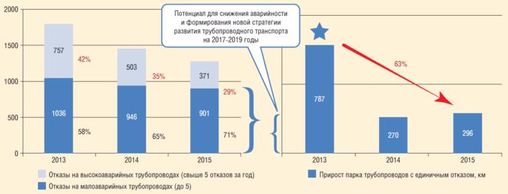Рис. 3. Изменение доли высокоаварийных и менее аварийных трубопроводов по отказам в 2013-2015 гг.