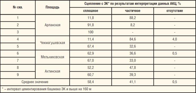 Таблица 3. Качество крепления ЭК по традиционной технологии на месторождениях Республики Башкортостан