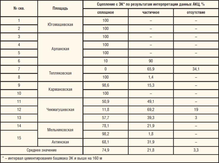 Таблица 2. Качество крепления ЭК с применением РТМ с добавкой НРС-1М на месторождениях Республики Башкортостан
