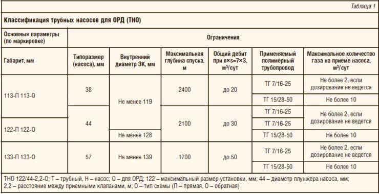 Таблица 1. Классификация трубных насосов для ОРД (ТНО)