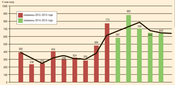 Рис. 4. Коммерческие скорости бурения скважин на Западном, Центральном и Благодаровском куполах в 2013-2015 гг.