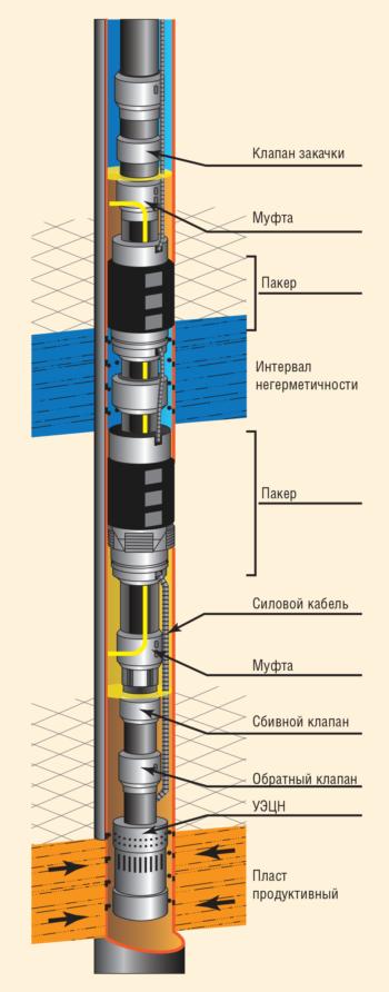 Рис. 3. Компоновка для изоляции негерметичности ЭК с отводом газа 2ПРОК-ИВЭГ-1
