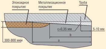 Рис. 3. Конструкция металлизационного покрытия