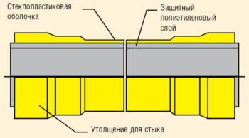 Рис. 2. Конструкция трубы стеклопластиковой комбинированной (ТСК)