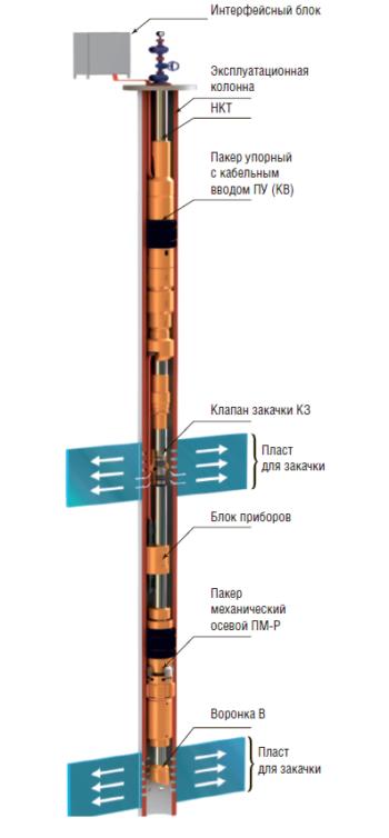 Рис. 6. КОУС-ДПК-ОРЗ (КЗ) М для одновременно- раздельной закачки в два пласта по одному лифту НКТ с возможностью замера объема жидкости, температуры и давления