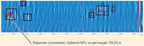 Рис. 8. Магнитограмма участка трубопровода с дефектами >60% по результатам ВИД на напорном нефтепроводе «УПСВ-1 – Т.ВР. УПСВГ-1» (219х8 мм) Карамовского м/р