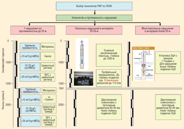 Рис. 1. Матрица выбора технологии ликвидации нарушений эксплуатационной колонны