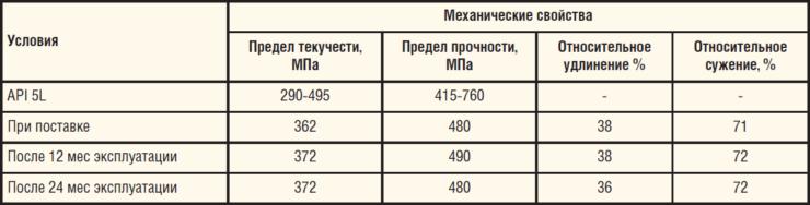 Таблица 9. Механические свойства трубы из стали 12ГБ, X42N