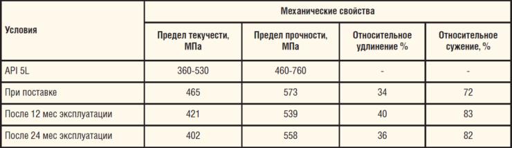 Таблица 10. Механические свойства трубы из стали 12ГБ, X52Q