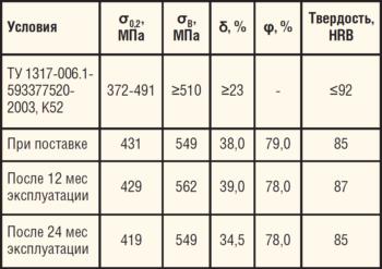 Таблица 17. Механические свойства трубы из стали 13ХФА