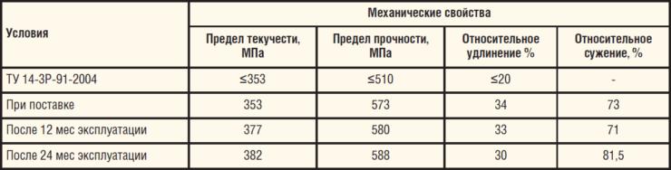 Таблица 8. Механические свойства трубы из стали 20КТ, К52