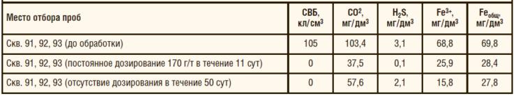 Таблица 2. Мониторинг эффективности действия бактерицида «ФЛЭК-ИК-200Б» на скважинах Каюмовского месторождения ООО «Юкатекс-Югра»