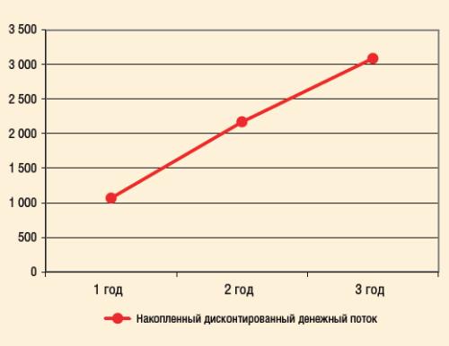 Рис. 7. Накопленный дисконтированный денежный поток от реализации проекта по разведению потоков Пермяковского м/р