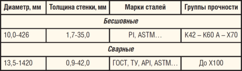 Таблица 1. Нефтегазопроводные трубы производства ПАО «ТМК»