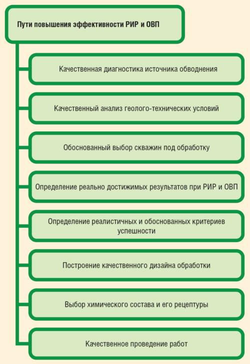 Рис. 2. Некоторые пути повышения эффективности РИР и ОВП