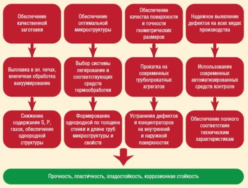 Рис. 1. Обеспечение надежности трубной продукции