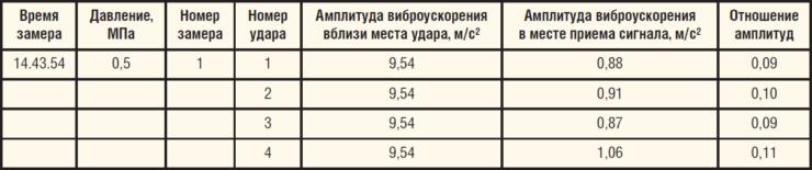 Таблица 2. Обработка результатов измерений АЧХ трубопровода при проведении исследований с помощью волнового метода