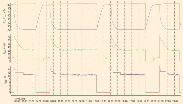 Рис. 6. Оценка работы внутрискважинной компоновки по состоянию на 31.08.2015 г.