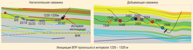 Рис. 6. Определение интервала поглощения в нагнетательной скважине системой DTS