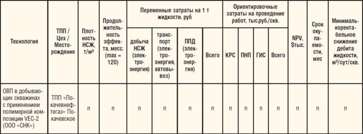 Таблица 1. Определение технико-экономических критериев для анализа обводненного фонда на примере ТПП «Покачевнефтегаз»