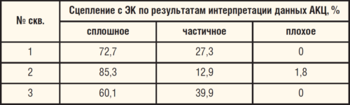 Таблица 7. Опыт применения РТМ-50 в продуктивном интервале скважины Мельниковского месторождения НГДУ «ТатРИТЭКнефть» ОАО «РИТЭК»