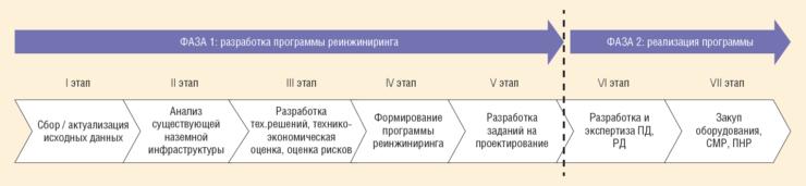 Рис. 1. Основные этапы реинжиниринга