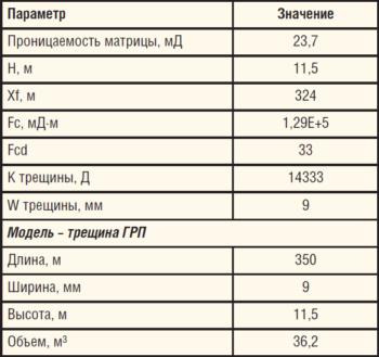 Таблица 2. Основные результаты ГДИС