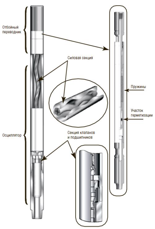 Рис. 1. Основные секции системы «осциллятор»