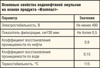 Таблица 1. Основные свойства водонефтяной эмульсии на основе продукта «Изопласт»