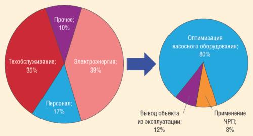 Рис. 4. Основные технические решения, принятые в проектах реинжиниринга 2011-2014 гг.