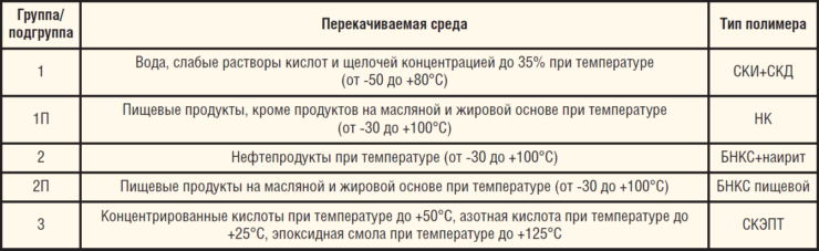 Таблица 1. Особенности применения насосов типа НП