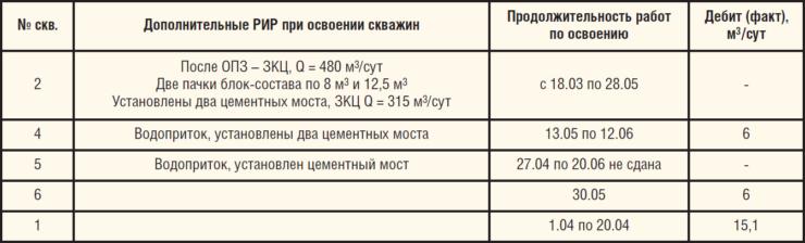 Таблица 8. Освоение скважин куста №2590 Мельниковского месторождения НГДУ «ТатРИТЭКнефть» ОАО «РИТЭК»