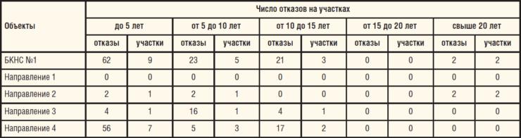 Таблица 2. Отказы ВВД по направлениям закачки БКНС №1 и по срокам службы трубопроводов