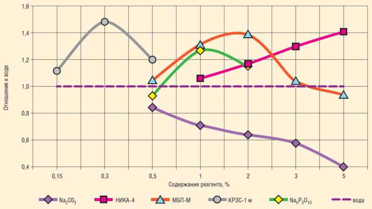 Рис. 1. Отмывающая способность БЖ по отношению к воде при скорости 0,6 м/с