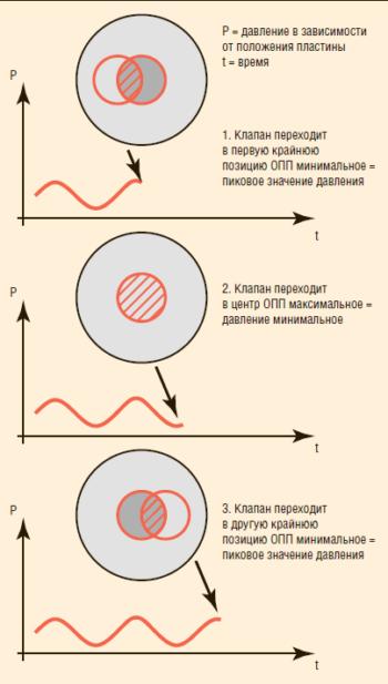 Рис. 2. Относительные положения пластин клапана