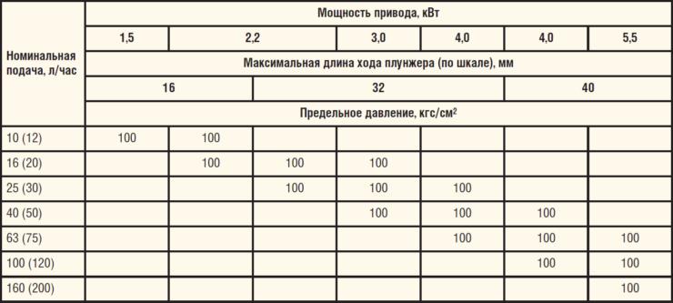 Таблица 2. Параметрический ряд бесклапанных насосов