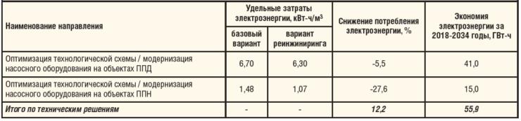 Таблица 2. Параметры экономии электроэнергии от внедрения технических решений в ООО «РН-Краснодарнефтегаз»
