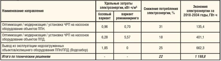 Таблица 3. Параметры экономии электроэнергии от внедрения технических решений в ООО «РН-Пурнефтегаз»