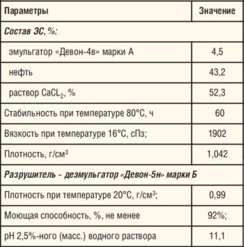 Таблица 4. Параметры эмульсионного состава на основе эмульгатора «Девон-4В»