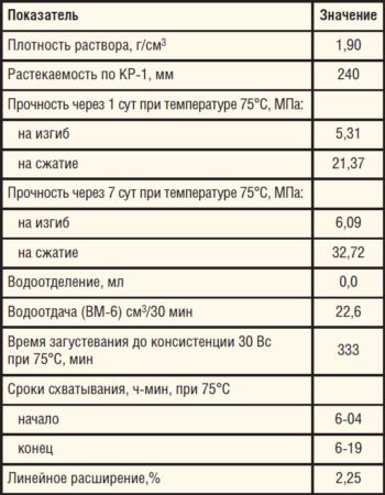 Таблица 5. Показатели РТМ-75 для продуктивного интервала скважины по результатам испытаний в лаборатории ОАО «ТомскНИПИнефть»