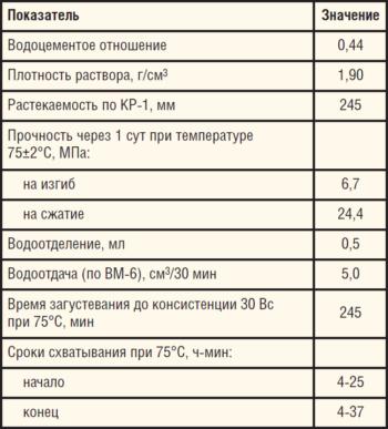 Таблица 6. Показатели РТМ-75 с добавкой КРЗС (2%) по результатам испытаний в лаборатории ОАО «ТомскНИПИнефть»